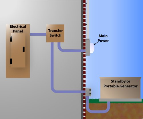 How does a transfer switch for a generator work